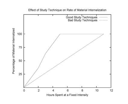 A graph showing the rate at which material internalized increases with different study techniques.