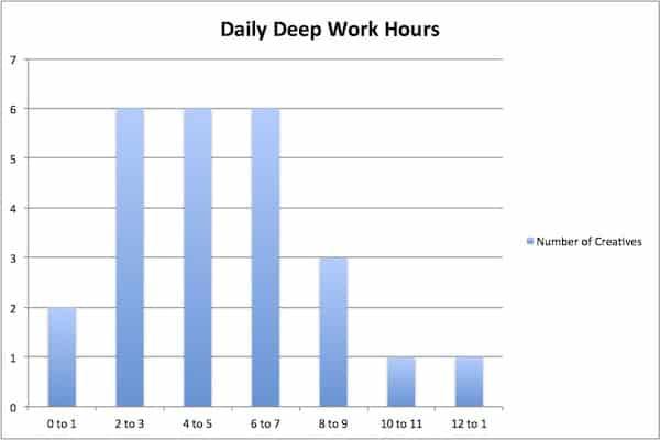 deepworkhours